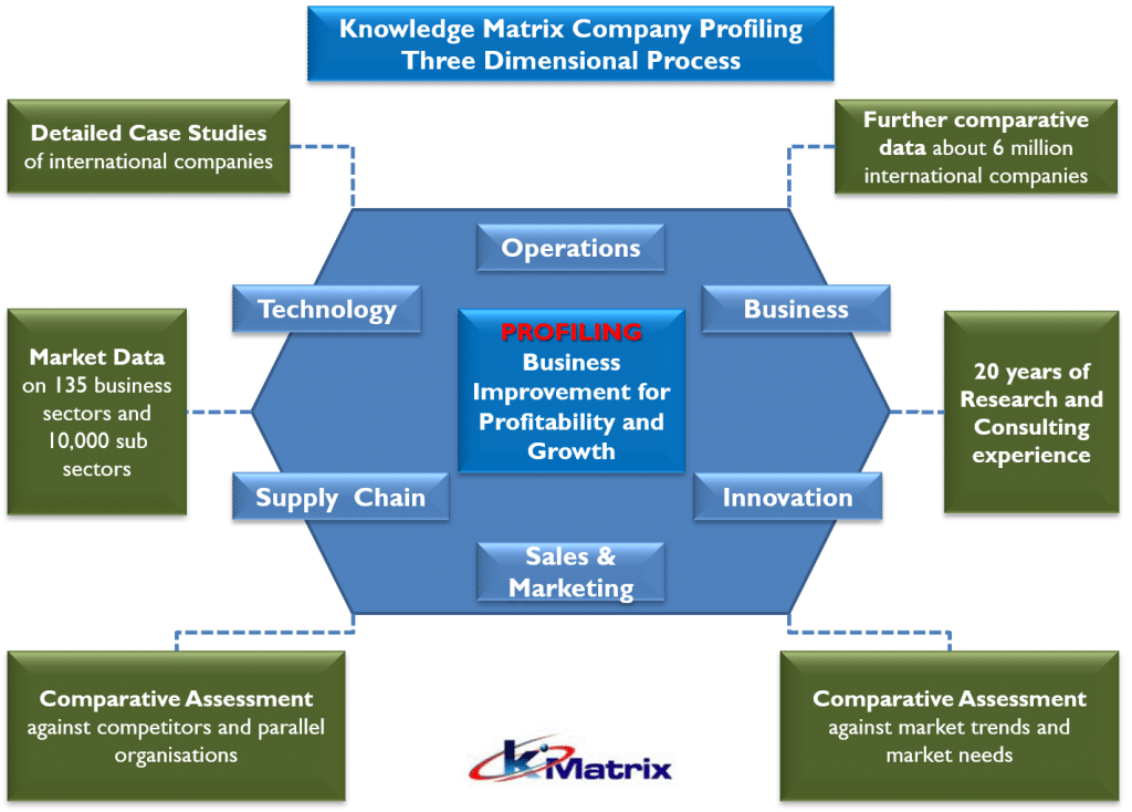 Kmatrix company profiling graphic